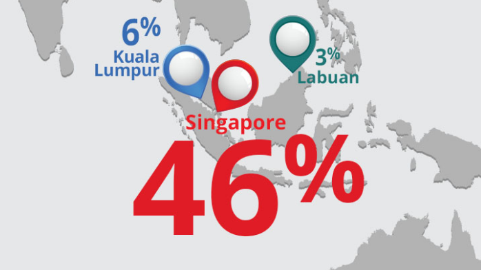 Which centre in Asia will be the hub for reinsurance in the next 10 years?