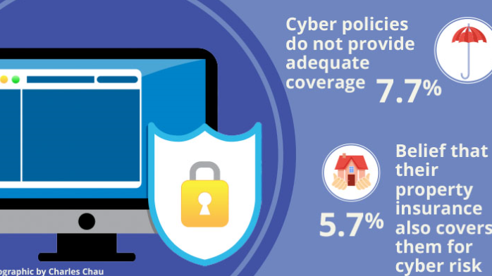 Why do you think the take-up of cyber insurance is still low among businesses in Asia?