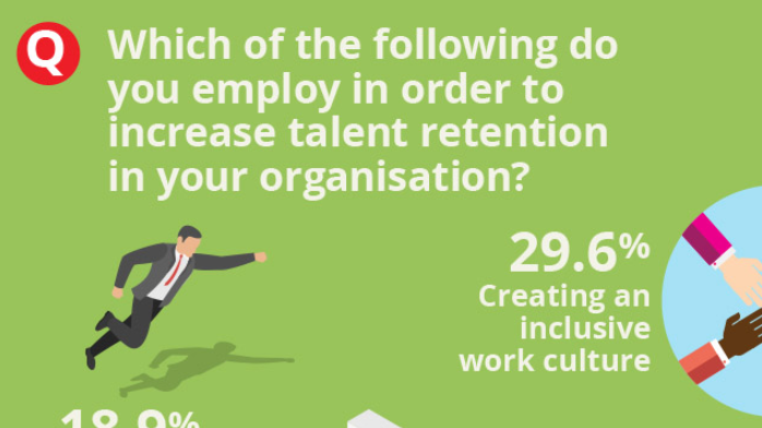 Which of the following do you employ in order to increase talent retention in your organisation?