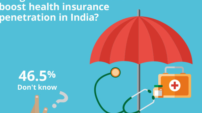Do you think the new no-frills uniform health insurance policy being introduced soon will boost health insurance penetration in India?