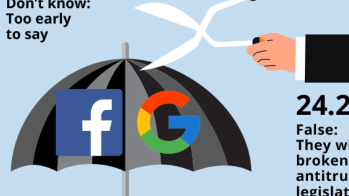 True or false: Facebook and Google will be the biggest insurers within the next five years.
